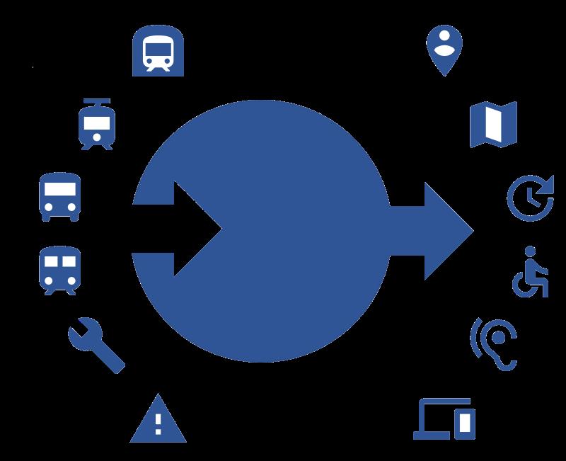 Central Data Hub by next:urban technologies GmbH
